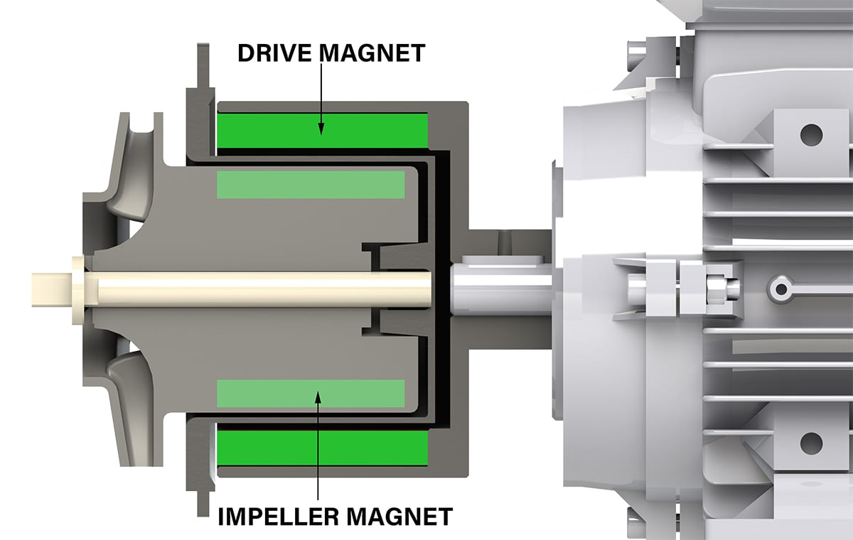 what is a magnetic drive pump